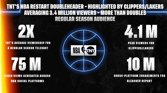 TNT's NBA Restart Doubleheader – Highlighted by Clippers/Lakers Averaging 3.4 Million Viewers – More Than Doubles Regular Season Audience