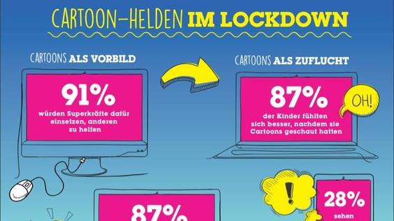 Cartoon-Helden sind für Kinder wichtige Begleiter durch den Lockdown