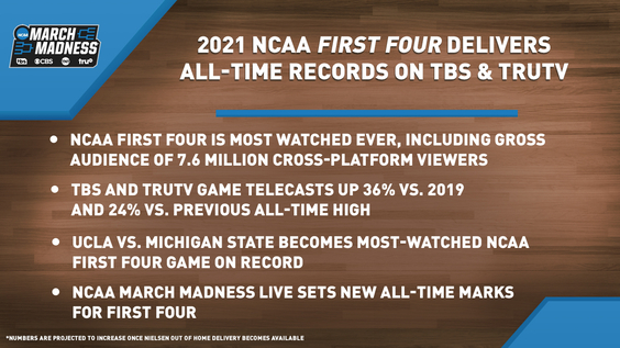 2021 NCAA First Four on TBS and truTV is Most-Watched Ever, Including Gross Audience of 7.6 Million Cross-Platform Viewers