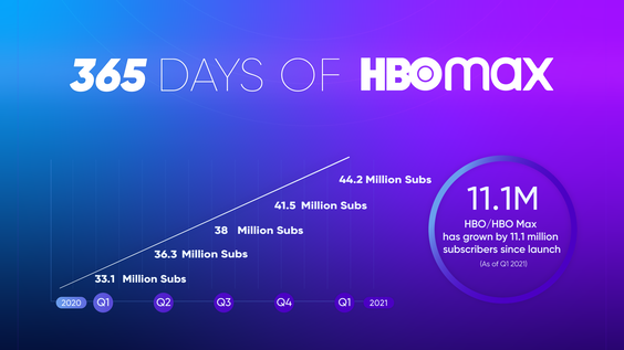 365 Days of HBO Max