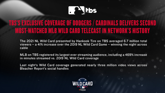 TBS's Exclusive Coverage of Dodgers / Cardinals Delivers Second Most-Watched MLB Wild Card Telecast in Network's History