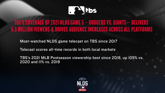 TBS's Coverage of 2021 NLDS Game 5 – Dodgers vs. Giants – Delivers 6.5 Million Viewers & Drives Audience Increases Across All Platforms
